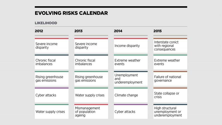 Evolving risks calendar - likelihood