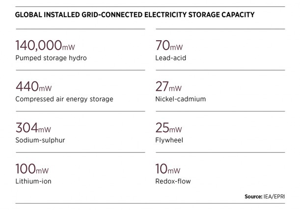 Global grid-connected electricity storage capacity