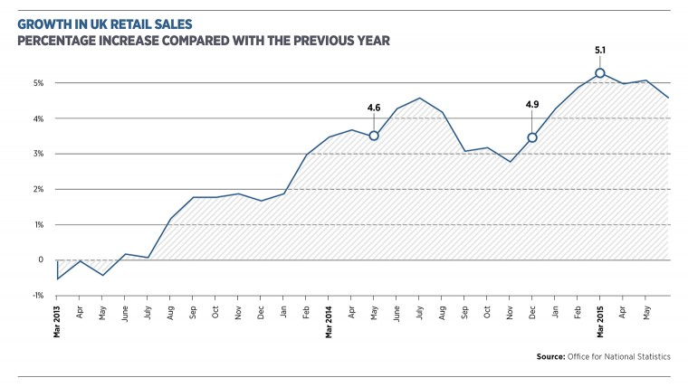 Growth in UK retail sales