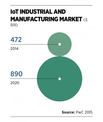 IoT Industrial and Manufacturing Market