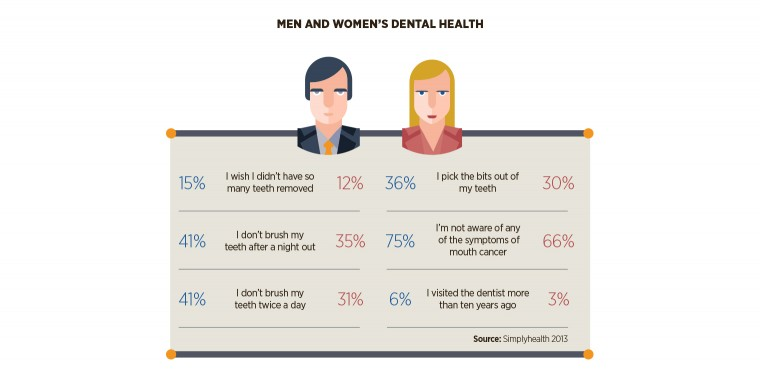 Men and women's dental health stats