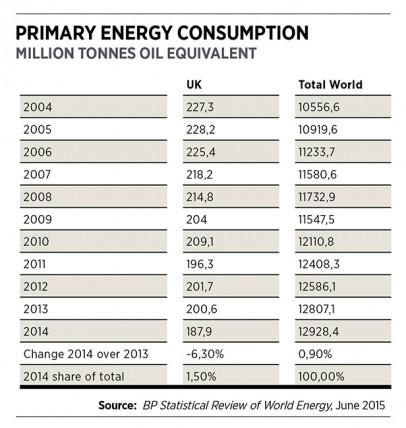 Primary energy consumption