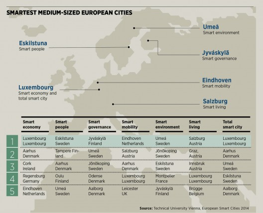 Smartest medium-sized European cities