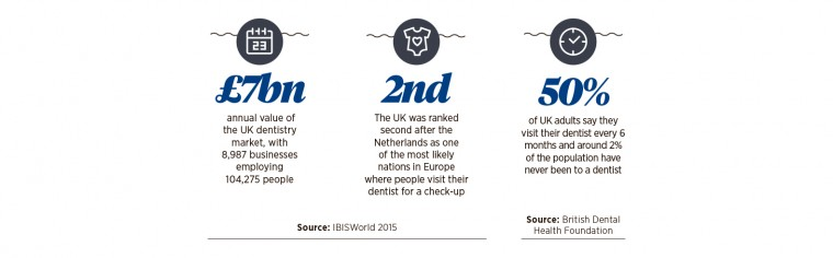 UK Dentistry Stats