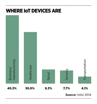 Where IoT devices are