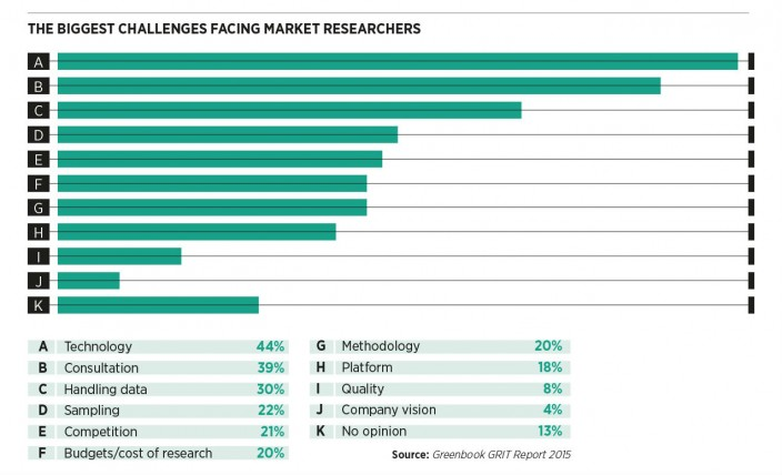 Biggest challenges facing market researchers