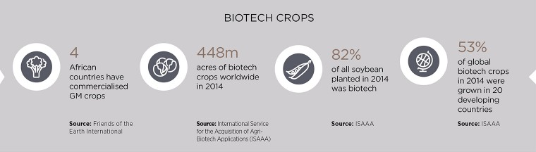 Biotech crops factfile