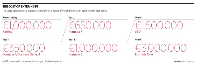 Cost of entering F1