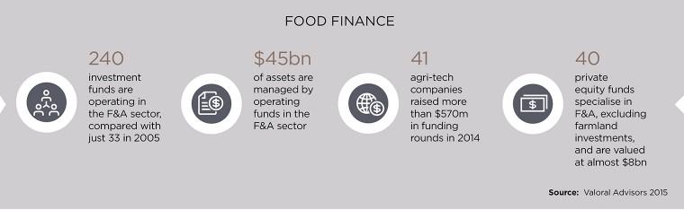 Food finance