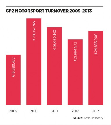 GP2 motorsport turnover