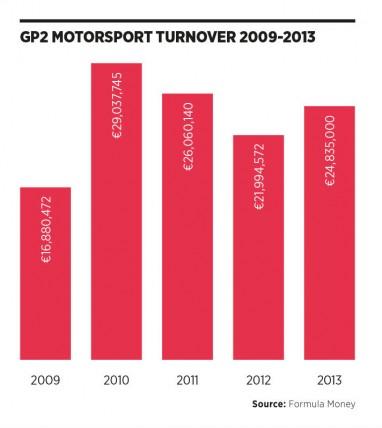 GP2 motorsport turnover