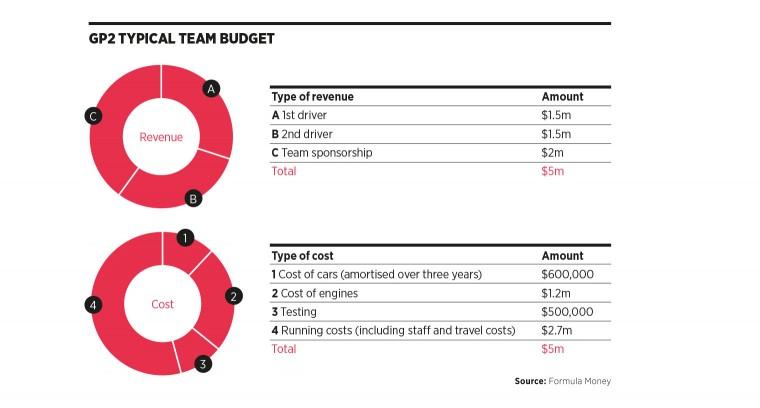 GP2 typical team budget