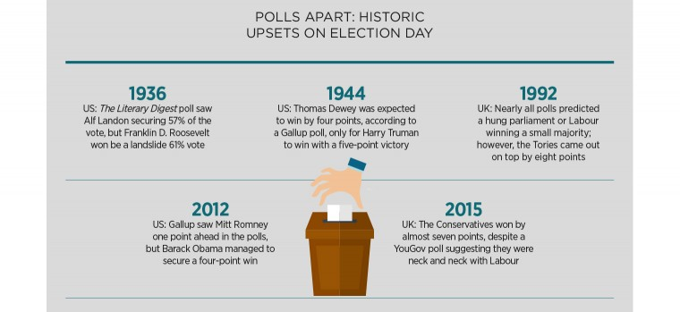 Historic upsets on election day