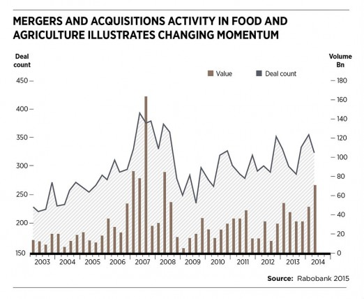 M&A activity in food & agriculture