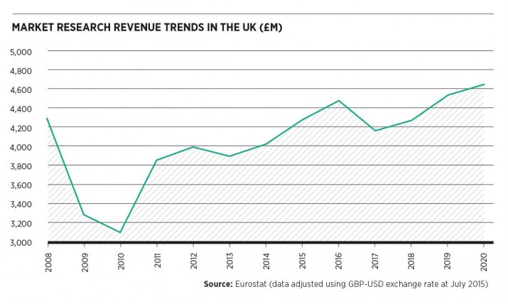 Market research revenue trends
