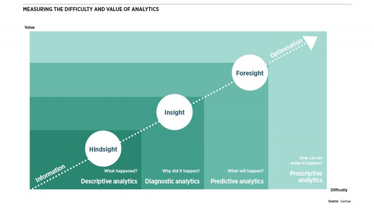 Measuring the difficulty and value of analytics