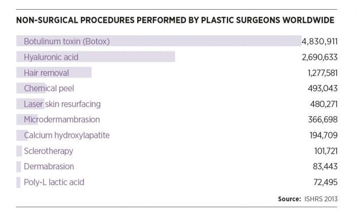 Non-surgical procedures performed worldwide