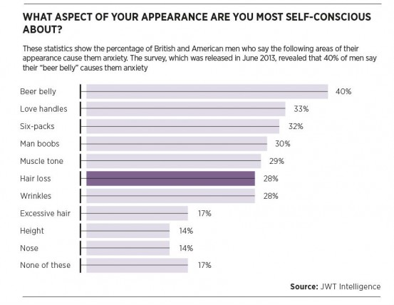 What aspect of your appearance are you most self-conscious about