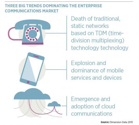 3_big_trends_dominating_enterprise_comms_market