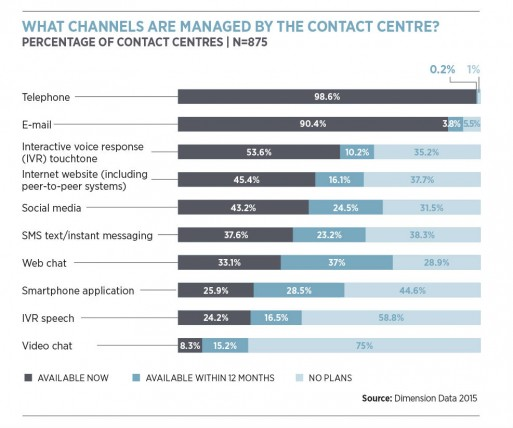 Channels_managed_by_contact_centre