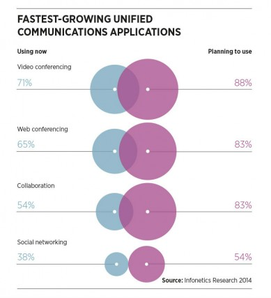 Fastest_growing_unified_comms_apps