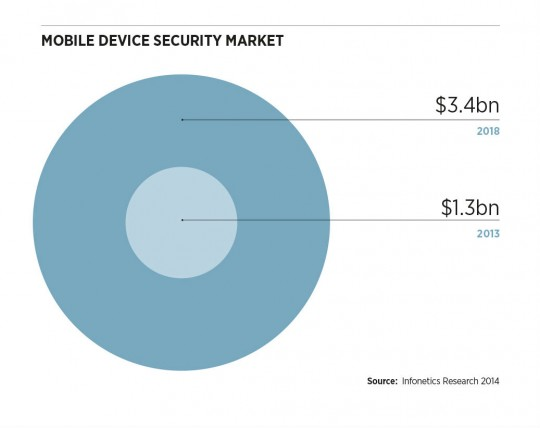 Mobile_device_security_market