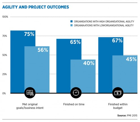 agility_and_project_outcomes