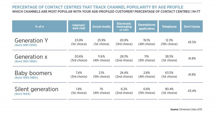 contact_centres_tracking_age_profile