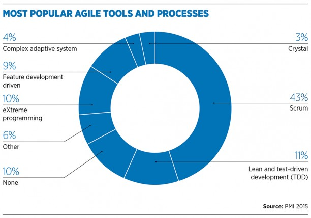 most_popular_agile_tools_and_processes