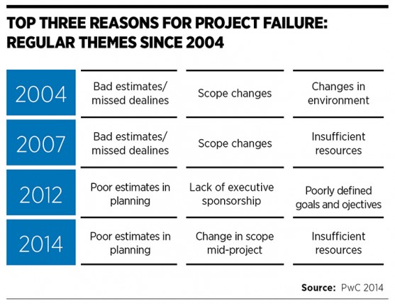 top_3_reasons_project_failure