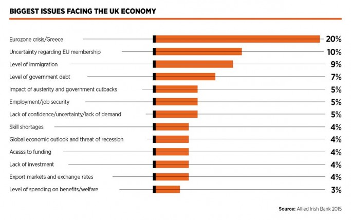 Biggest issues facing the UK economy