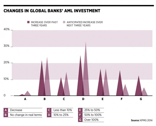 Changes in Banks' AML investment
