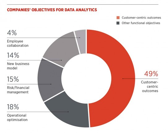 Companies' objectives for data analytics