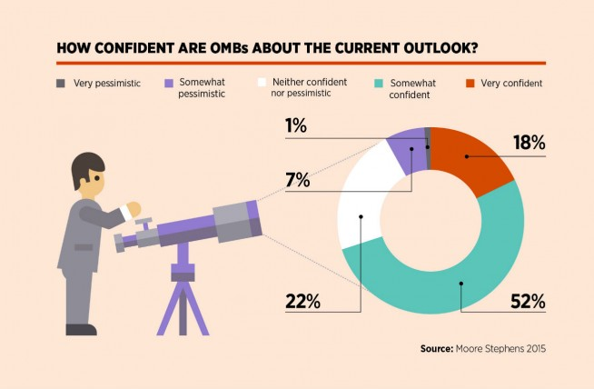 Confidence of OMBs
