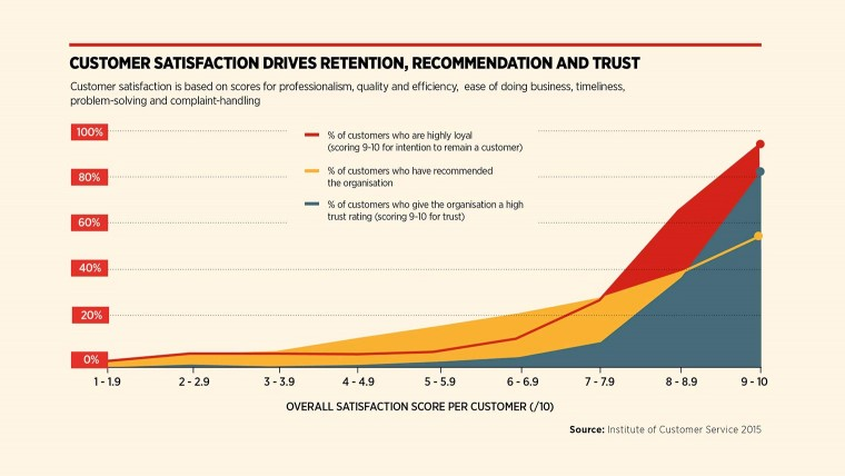 Customer satisfaction drives retention and recommendation