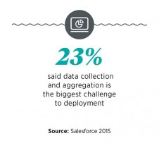 Data collection and aggregation is biggest challenge