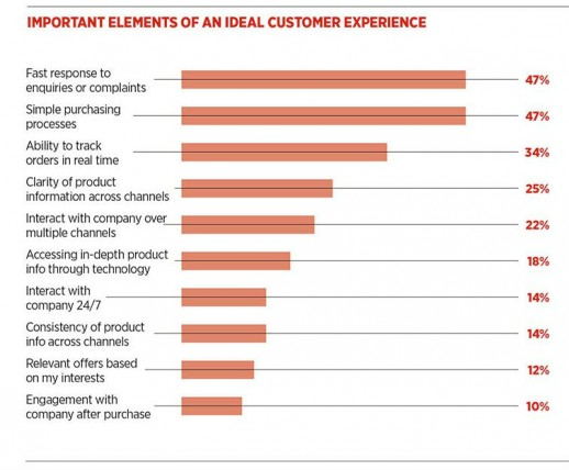 Elements of an ideal customer experience