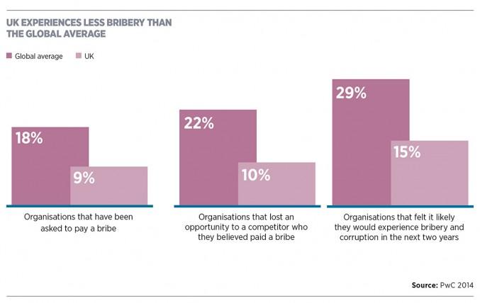 Global bribery average