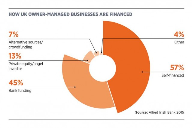 How UK owner-managed businesses are financed