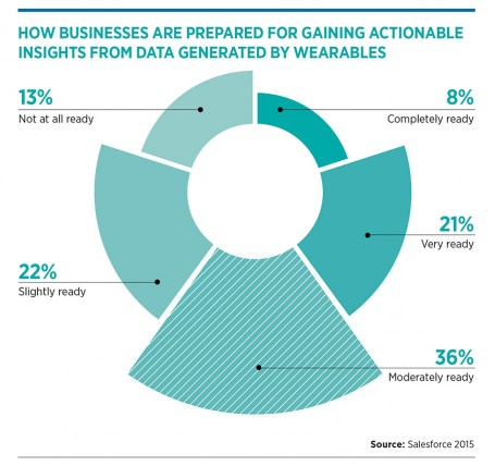 How businesses are prepared for gaining actionable insights