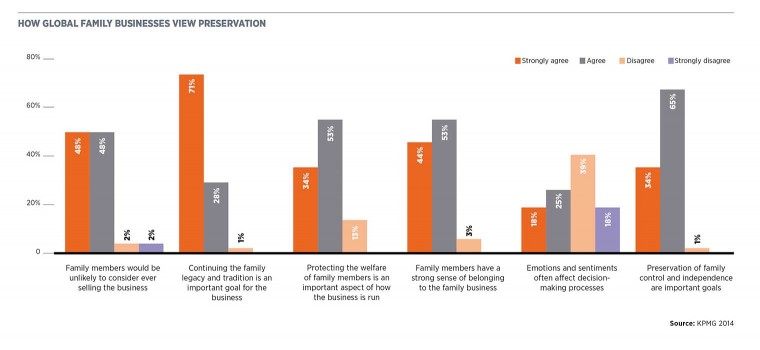 How global family businesses view preservation