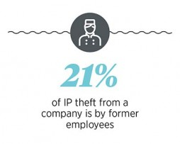 IP theft by former employees
