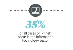 IP theft in tech sector