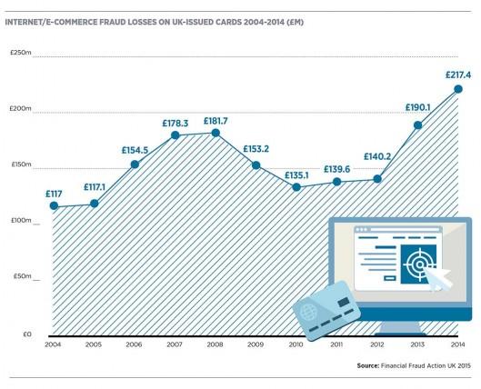 Internet  E-commerce fraud