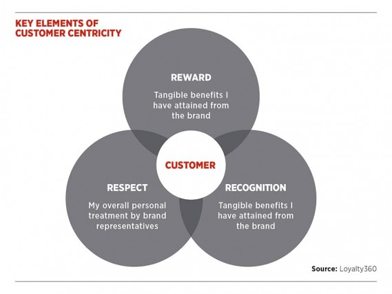 Key elements of customer centricity