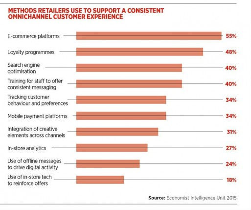 Methods retailers use to support a consistent omnichannel customer experience