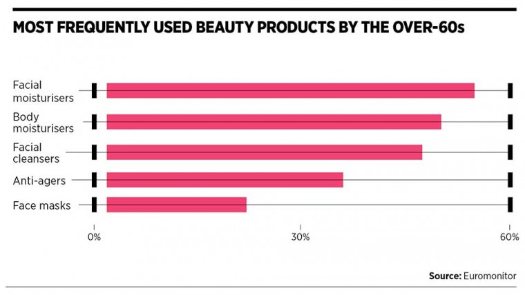 Most used beauty products