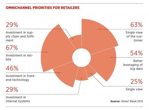Omnichannel priorities for retailers