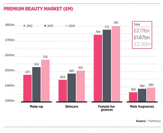 Premium beauty market