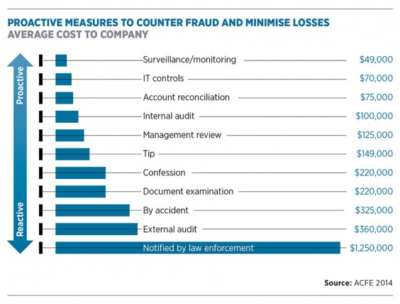 Proactive measures to counter fraud